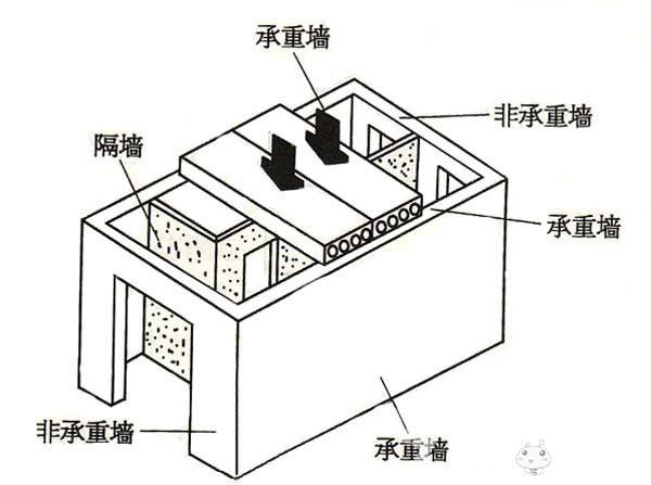 砖混结构的房屋所有墙体都是承重墙;框架结构的房屋