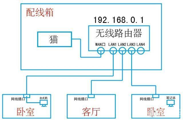 家庭电路施工中,最重要的15个规范