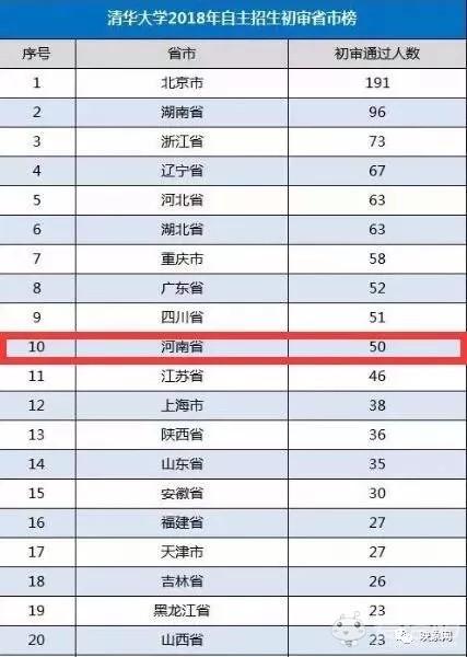 学2018自招河南省人数86-洛阳这5名学生被清华看中 名单曝光 快看